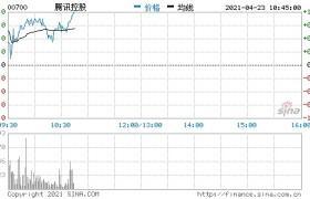 腾讯控股完成发行41.5亿美元票据